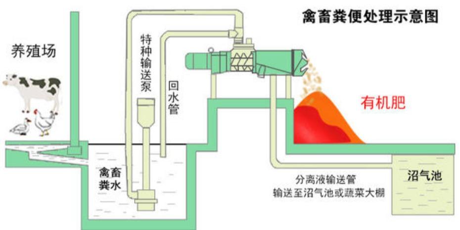 牛粪脱水机,牛粪固液分离机,牛粪干湿分离机,牛粪处理设备公司厂家-轩源科技